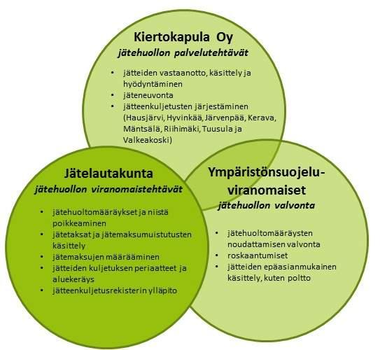 Jätehuollon kolmen eri toimijan tehtäväkentät vihreinä palloina.