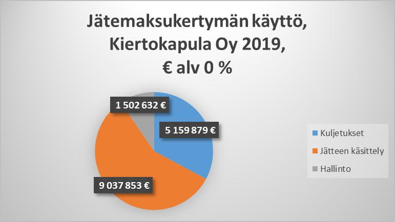 Kiertokapula Oy:n vuoden 2019 jätemaksukertymästä käytettiin 9 037 853 euroa jätteen käsittelyyn, 5 159 879 euroa jätteen kuljetukseen ja 1 502 632 euroa hallintoon.