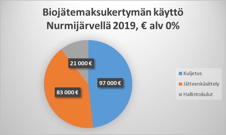 Nurmijärven vuoden 2019 biojätemaksukertymästä käytettiin 97 000 euroa jätteen kuljetukseen, 83 000 euroa jätteen käsittelyyn ja 21 000 euroa hallintoon.